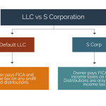 Limited Liability Corporation